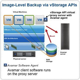 The Backup Blog Vmware Backup With Avamar 5 0 And Vsphere 4 0