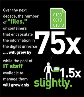 File growth vs. IT staff growth